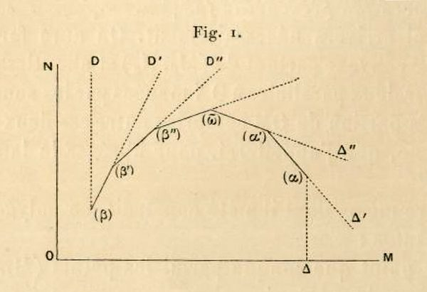 "Polygon R, a drawing from Petrović's dissertation (University Library ""Svetozar Marković"")"